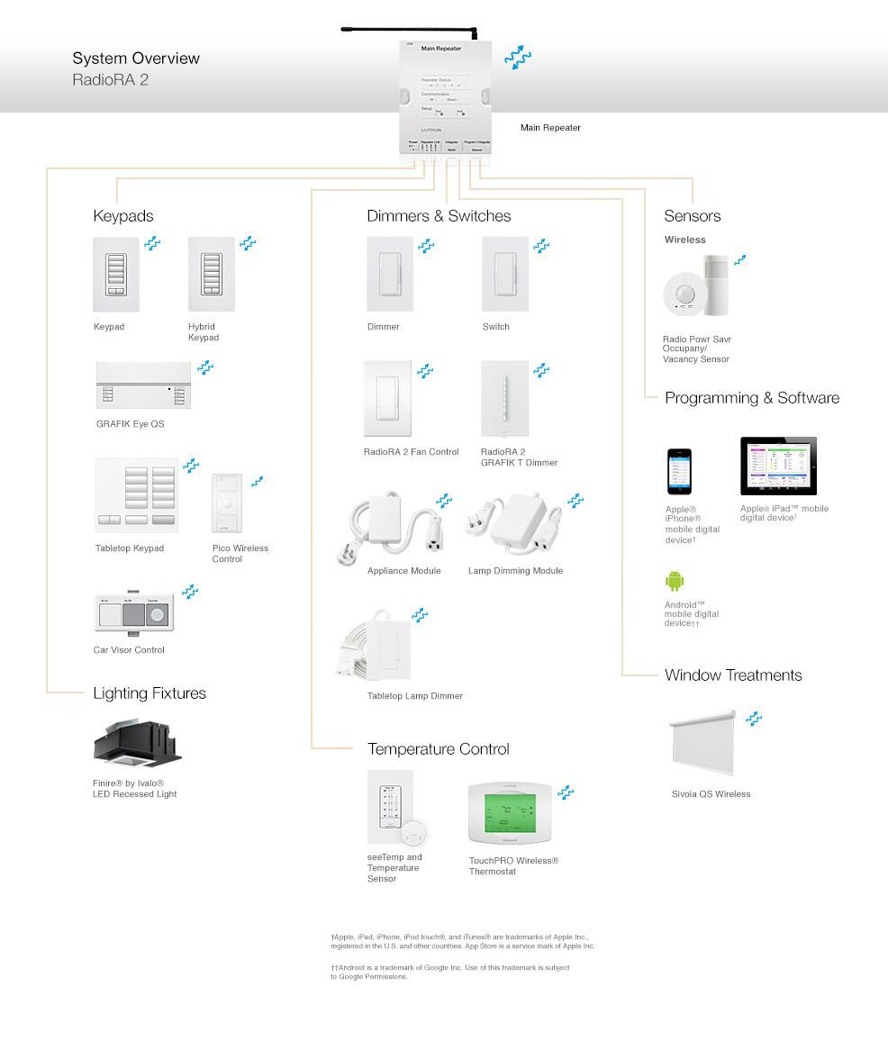 lutron grafik eye qs wiring diagram