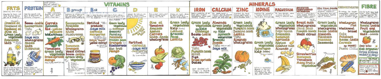 Liz Cook Nutrition Chart · Welcome to Luxury Moon