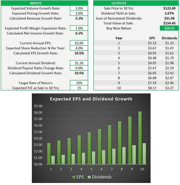 Discounted Cash Flow Calculator Streamlined and Easy-to-Use