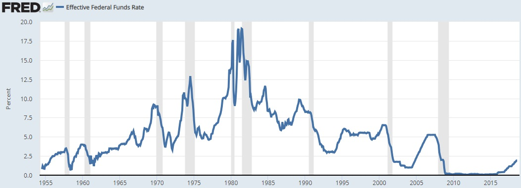 The Ultimate Guide to Interest Rates  the Yield Curve