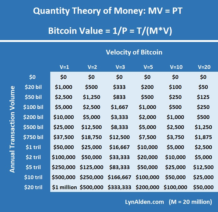 How to Value Cryptocurrencies (including Bitcoin, Ethereum, etc)