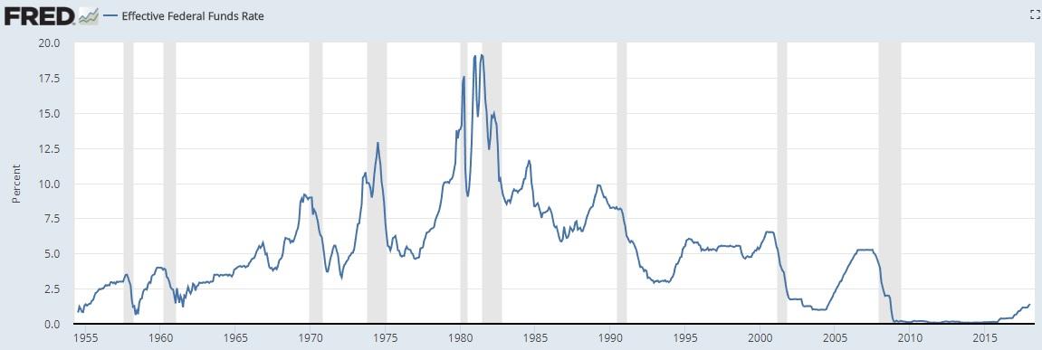 Investing with Rising Interest Rates 5 Portfolio Considerations