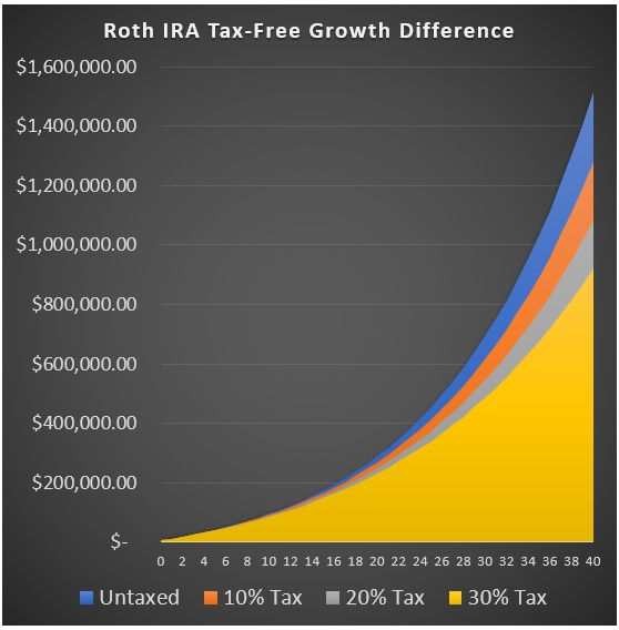 Roth IRAs How to Optimize Yours for 2019