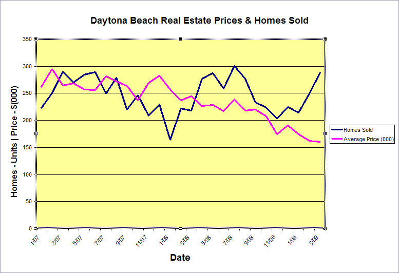 Daytona Beach Real Estate Market Trends and Analysis - trend analysis