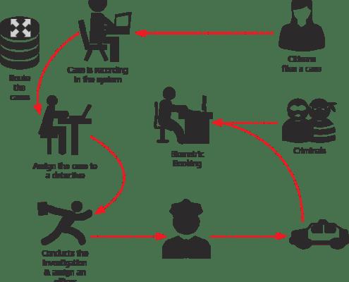 Epolicetm Law Enforcement Case Management Investigation