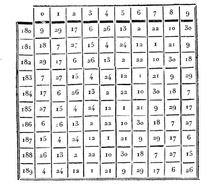 Servois\u0027 1813 Perpetual Calendar, with an English Translation - perpetual calendar templates