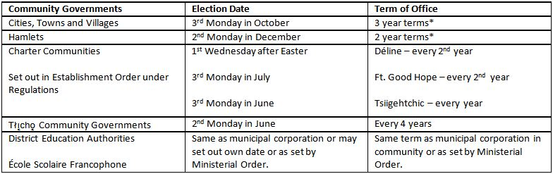 Roles and Responsibilities During the Election Municipal and