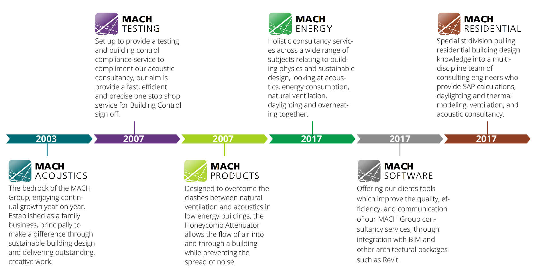 About MACH Group
