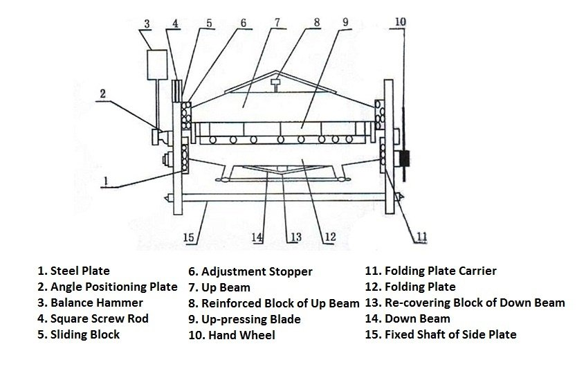 Manual Folding Machine Operation Manual MachineMfg - operation manual