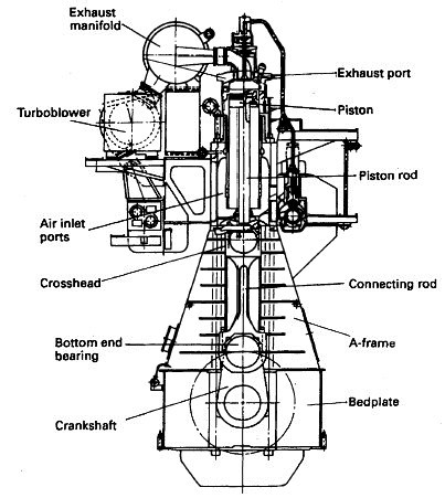 Function of Four-stroke cycle diesel engine