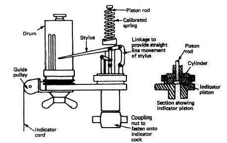 Power measurement for marine diesel engine - The engine indicator