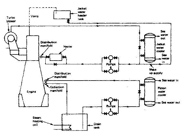 Cooling of marine diesel engine - how it works , requirement of