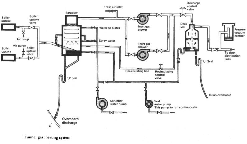 process flow diagram of waste streams