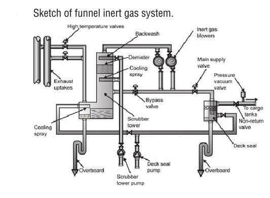 Inert gas system for machinery installations onboard