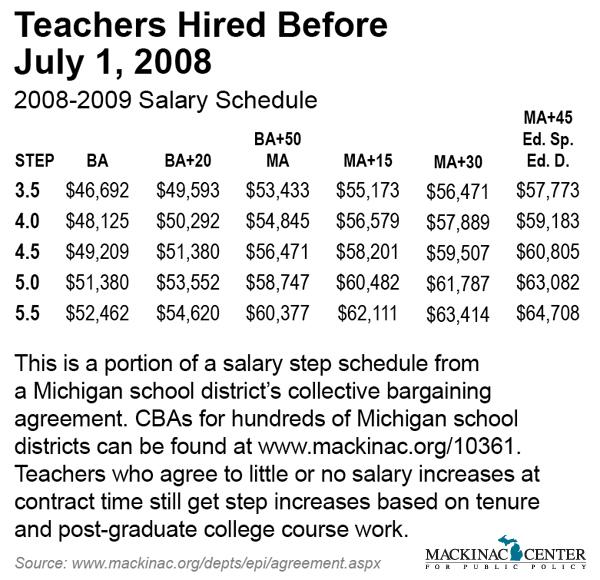 Salary Steps, Teacher Pay \u2013 Mackinac Center