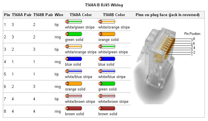 ethernet rj45 connector wiring