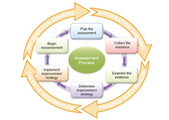 Macomb Community College - Assessment Plans