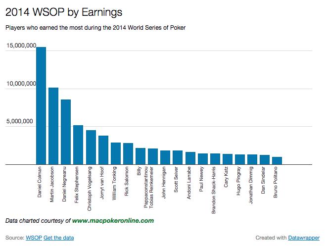 2014 WSOP By Earnings Chart