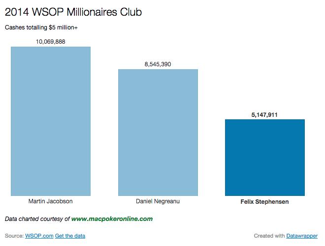 2014 WSOP Millionaires Club Chart Over $5 million