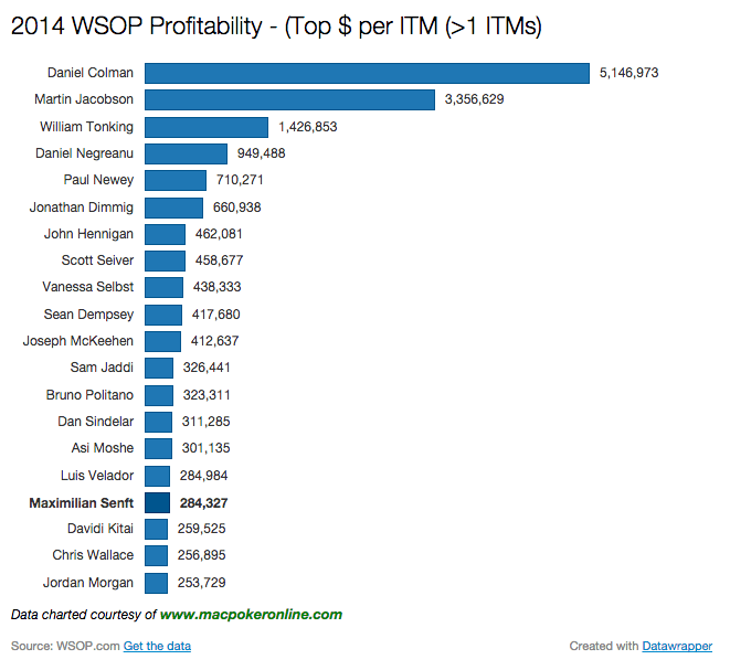 2014 WSOP Most Profitable Chart