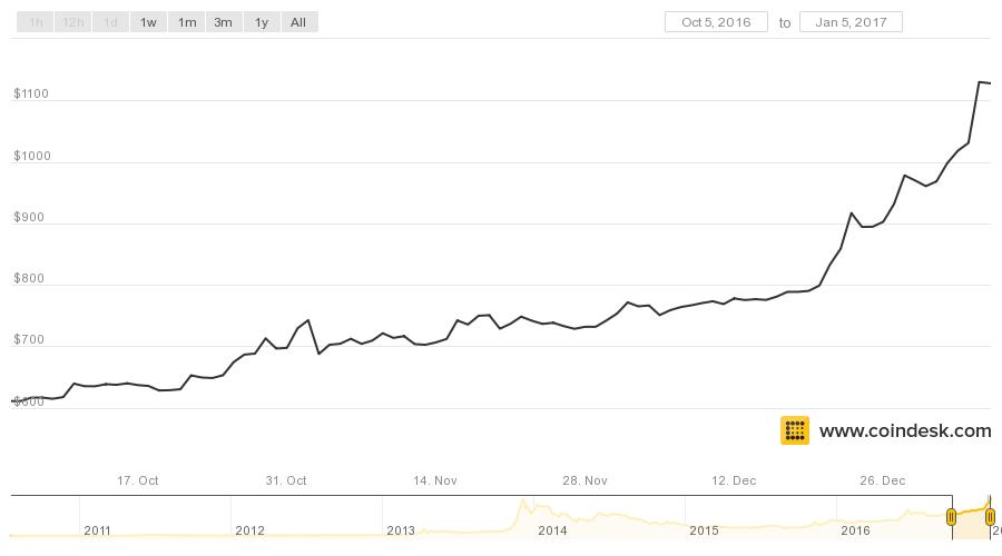 Bitcoin price graph aud - bitcoin price graph aud found download to