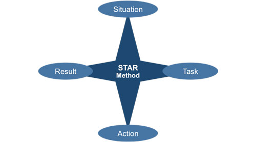 How to answer an interview question using the STAR method
