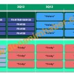 AMD Bulldozer se renovará en el Q3-2012 y Llano el Q2-2012