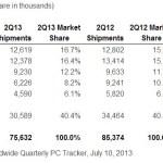 IDC: Lenovo finalmente sobrepasa a HP en venta de computadores a nivel global