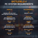Battlefield 4: Requisitos oficiales de Hardware revelados