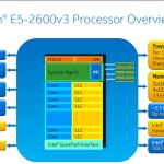 Intel lanza sus procesadores Xeon E5 V3 (Haswell-EP) de hasta 18 núcleos