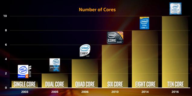 Intel-Broadwell-E-Core-Count