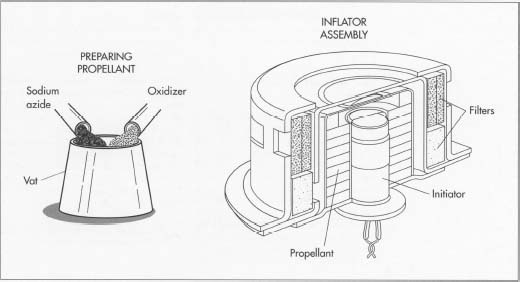 How air bag is made - material, production process, manufacture