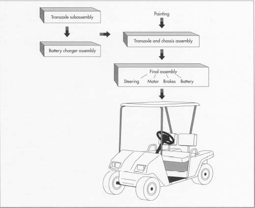How golf cart is made - material, manufacture, used, parts