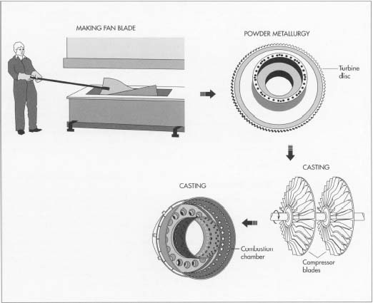 How jet engine is made - material, manufacture, history, used, parts