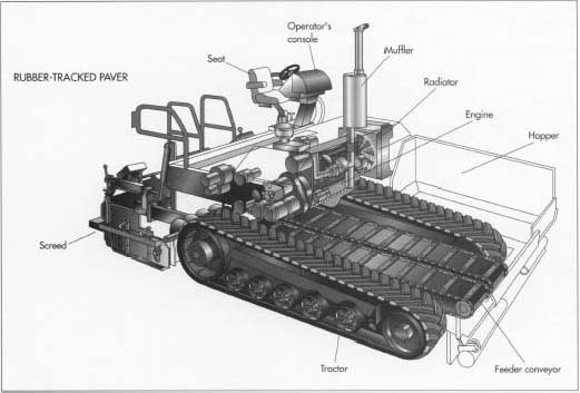 How asphalt paver is made - material, history, used, parts - asphalting machine