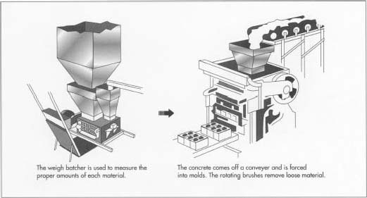 How concrete block is made - material, manufacture, used, components
