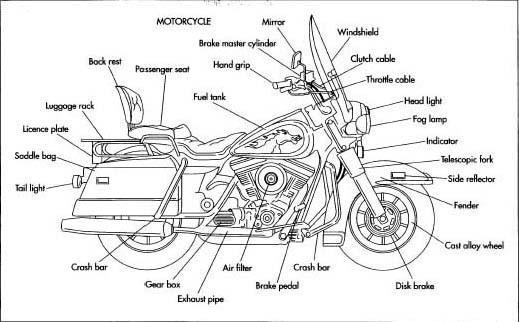 motorcycle parts names diagram pdf