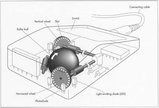 external computer parts diagram how computer mouse is made