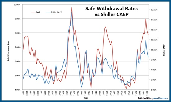 Safe Withdrawal Rate for Early Retirees Mad Fientist