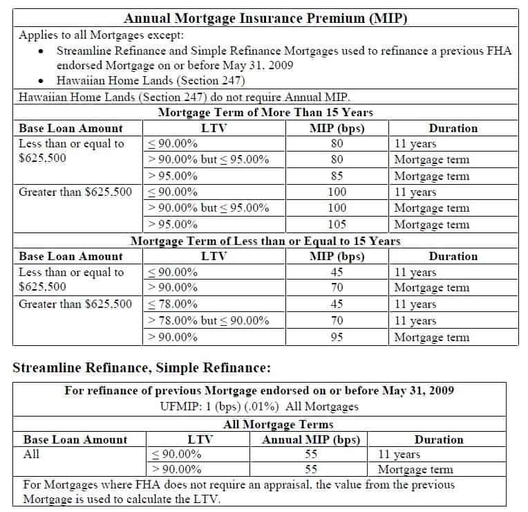 FHA Mortgage Insurance Premiums Wisconsin, Illinois MN  FL