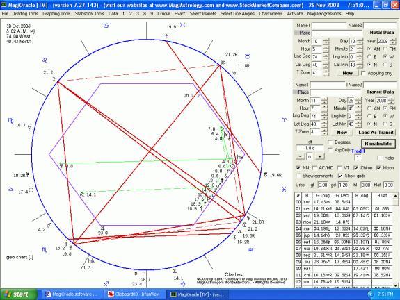 Magi Fibonacci and Financial Astrology Software Program