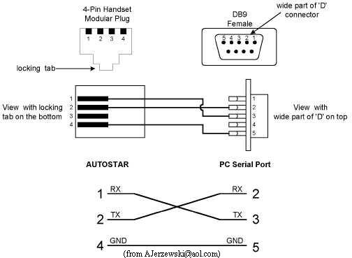 Rs232 To Rj11 Wiring Diagram Wiring Diagram
