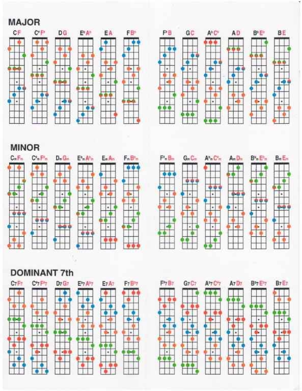 Luxury Piano Chord Inversions Chart Ensign - Song Chords Images