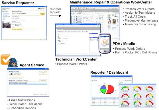 Web Based CMMS Software PM Software Facility Maintenance Services