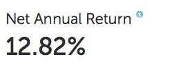 Mintos o terceiro mês – 12,82% (Agosto)