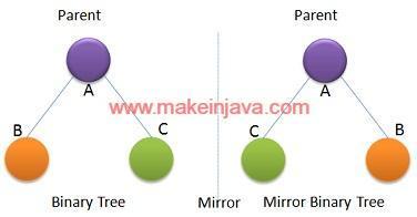 Is binary tree symmetric