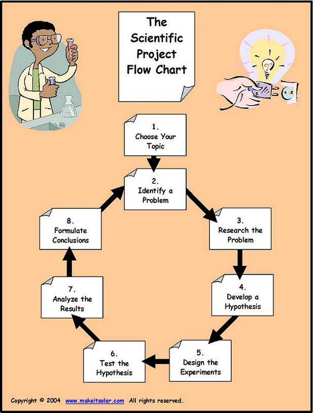 The Scientific Method - science project research