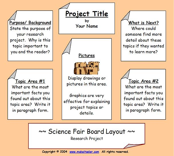 Science Fair Information Science Fair Project Display Board Layout 2