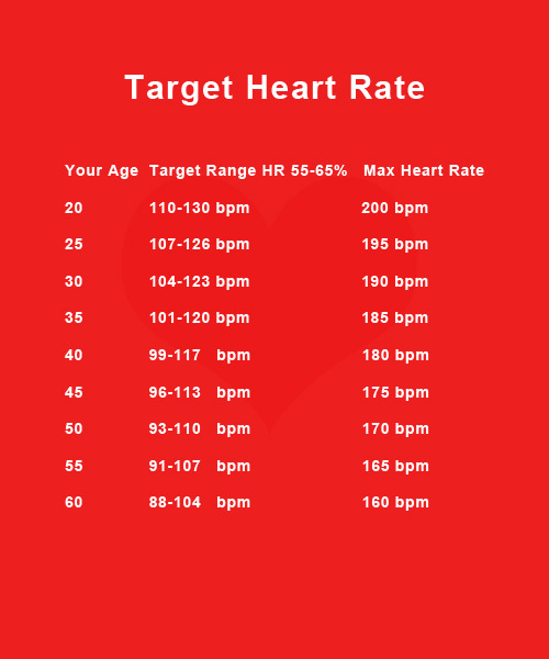 Target Heart Rate Charts - Heart Rate Chart Template