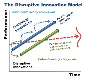 disruptive-innovation-model